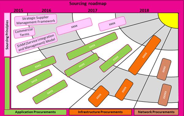 Sourcing Roadmap
