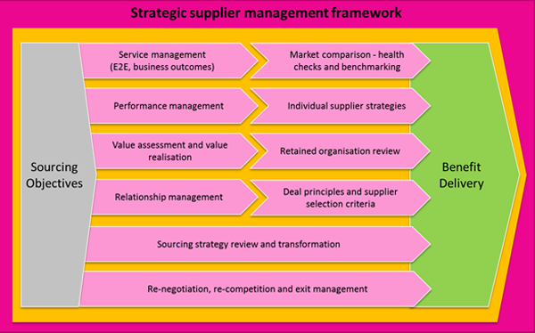 Strategic Supplier Management Framework
